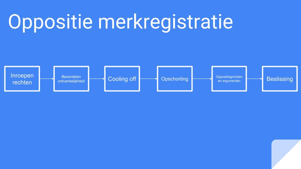 Oppositie merkregistratie